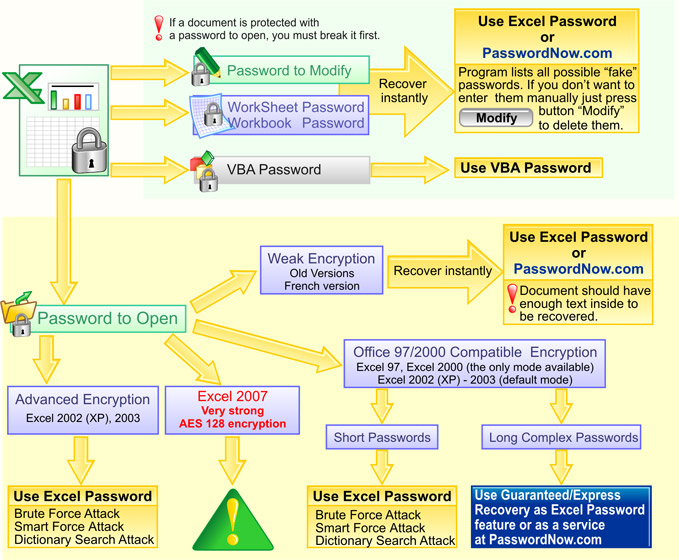 excel 2007 password recovery online