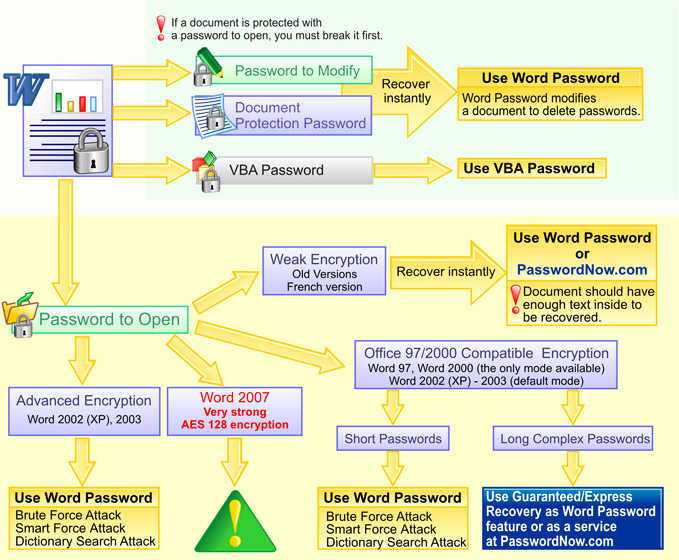 how to unlock a password protected word document 2003
